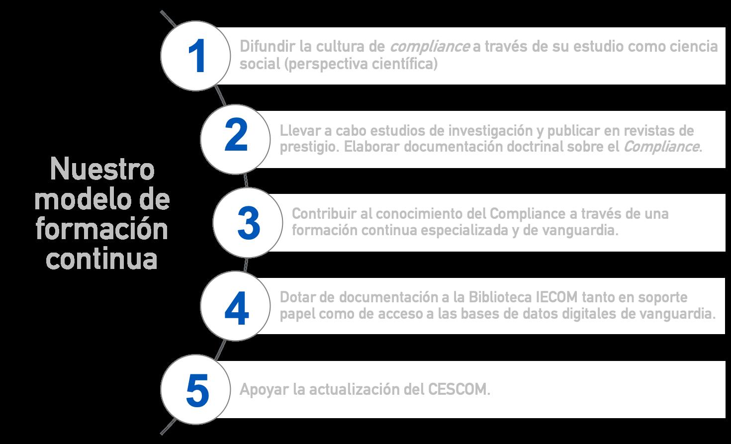 Objetivos de formación continua IECOM